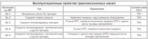 Эксплуатационные-свойства-трансмиссионных-масел