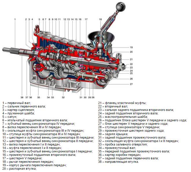 Коробка передач (мкпп) нива шевроле niva chevrolet (ваз 2123, шеви).