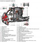 Передняя подвеска ВАЗ 21213 — особенности конструкции, плюсы и минусы